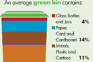 A significant volume of waste is currently left in green bins when it could be easily recycled