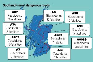 2019'The worst roads for vehicle accident fatalities in Scotland have been revealed from new police data. Last year, a total of 147 fatal collisions took place on Scottish roads, amounting to 165 fatalities