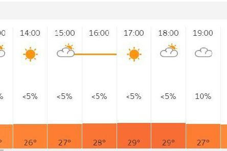 It could get a bit warm later on Thursday in the Falkirk area! Pic: Met Office