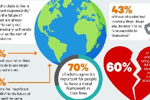 70 per cent of adults agree it is important for people to have a moral framework in their lives.