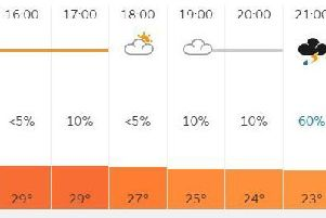 Thursday looks set to be the warmest day of the year so far. Pic: Met Office